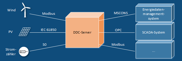 DDC-Server Szenario Energiedaten