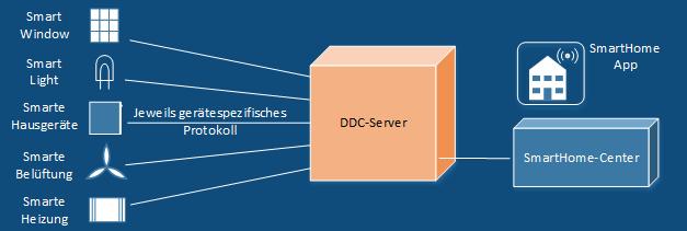 DDC-Server Szenario Smart Home
