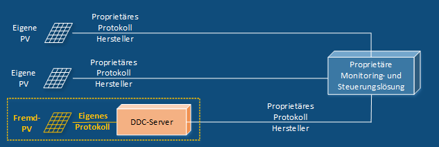DDC-Server Szenario 3rd Party